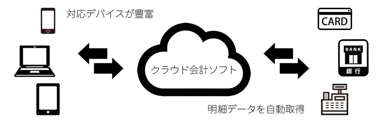 クラウド会計ソフトのイメージ図